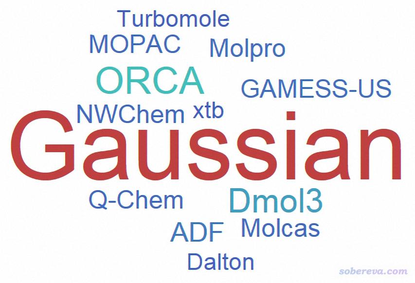 2018年度计算化学公社杯最常用的量子化学程序和DFT泛函投票结果统计